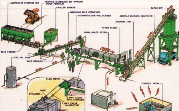 Drum mixing asphalt plant