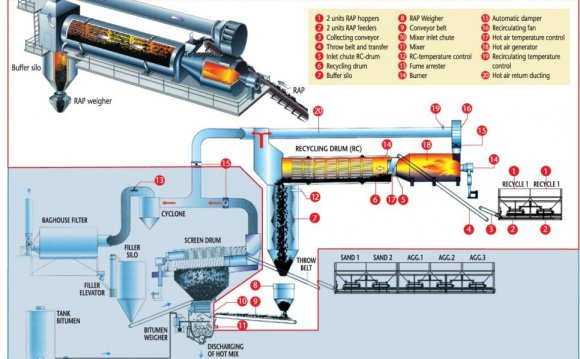 Asphalt Plant Diagram Source
