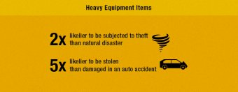 equipment theft stats